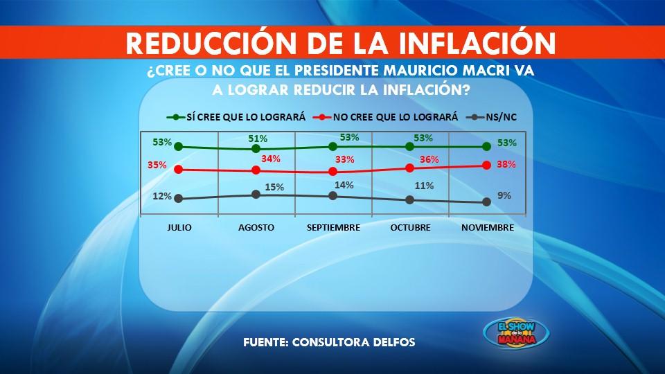 Reducción de la inflación