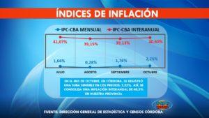 Índices de inflación