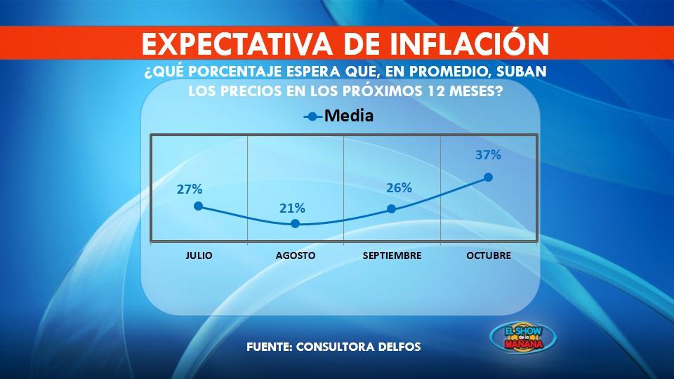 Expectativa de inflación