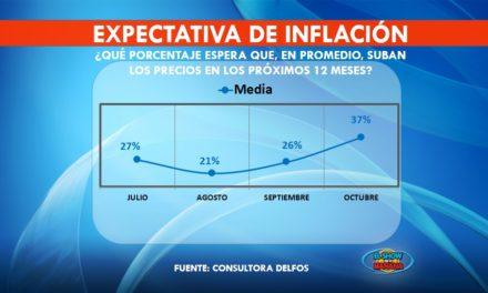 Encuesta | 37% es la expectativa de inflación en octubre para los cordobeses