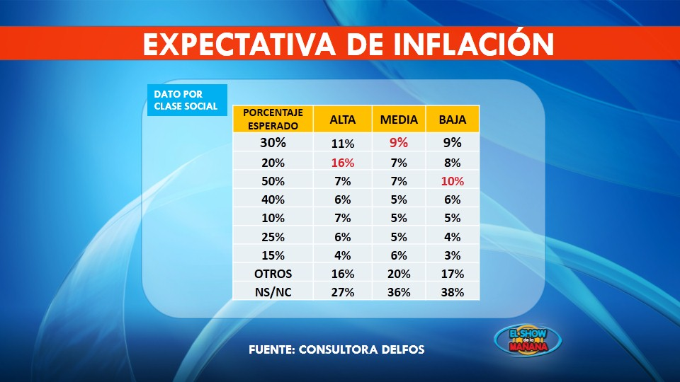 Expectativa de inflación por NSE