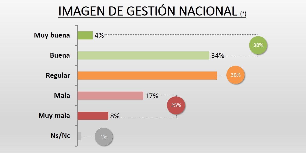 Encuesta | En Córdoba, la imagen positiva de Macri perforó el 40%