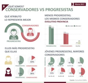 Conservadores vs Progresistas Placa 1