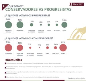 Conservadores vs Progresistas Placa 2